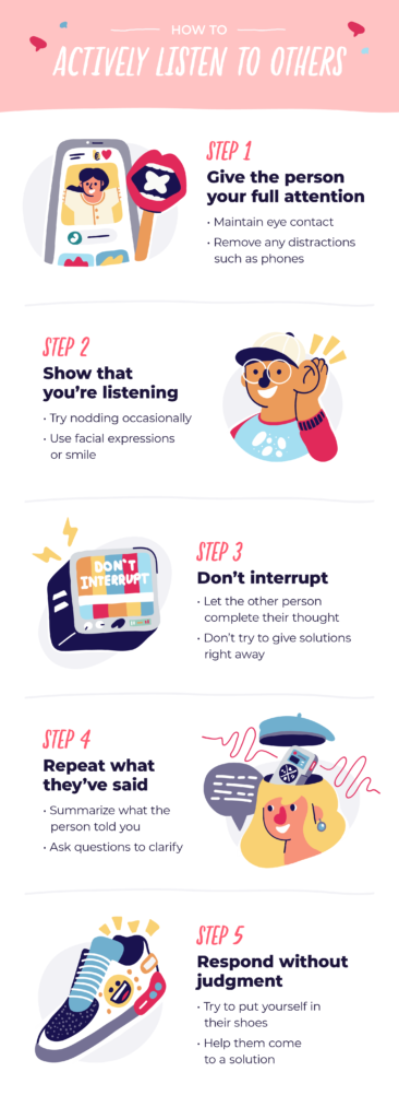 graphic that shows the steps for actively listening to other people